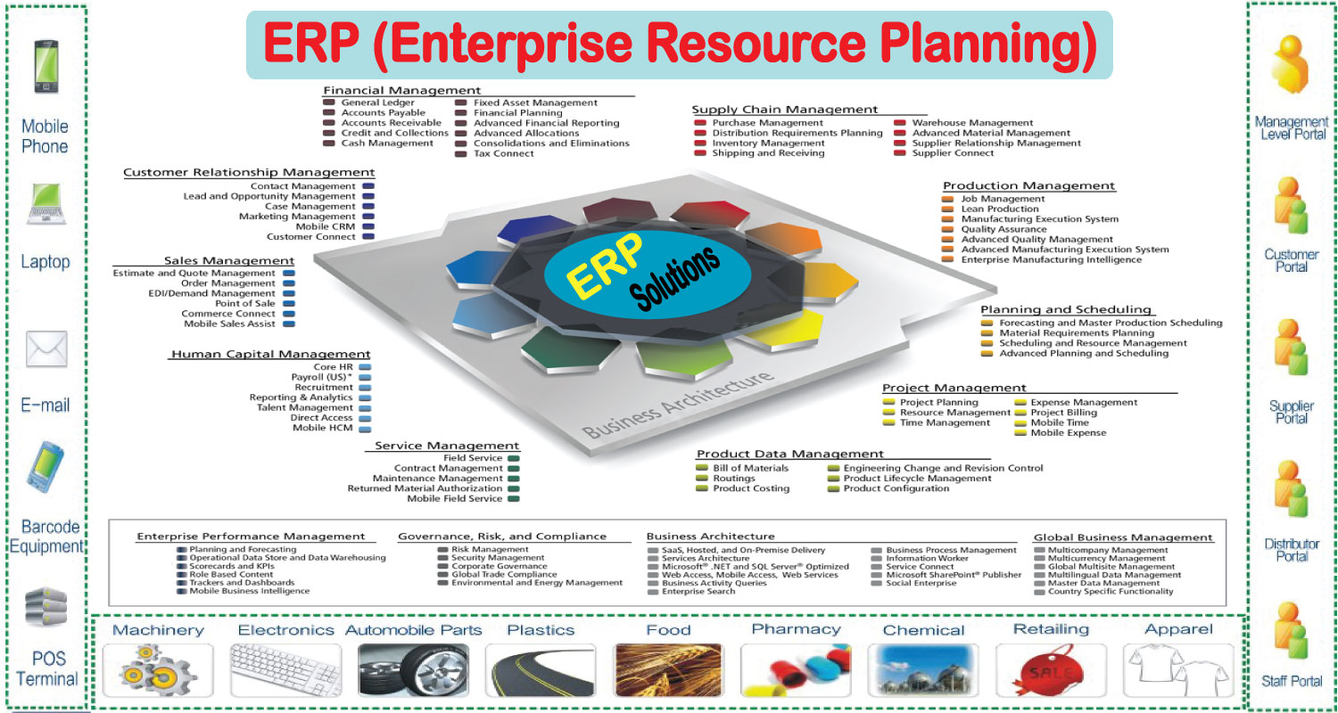 enterprise resources planning (erp) essay Rows navigate study guide enterprise resource planning this essay investigates enterprise resource planning (erp) and ways that erp systems are being used in.
