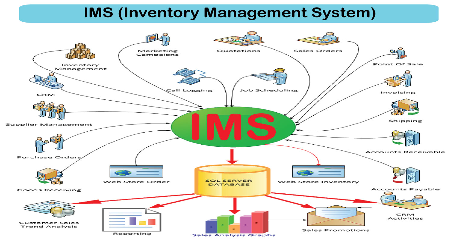 inventory management system chapter 1 Chapter 1: getting started introduction page 7 of 115  inventory management and tracking system (imats) allows state and local public health departments to track medical and non-medical countermeasure inventory and supplies during daily operations or a public health emergency the system includes functions such as receipts, put away.